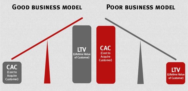 bisnis-model-startup-indonesia