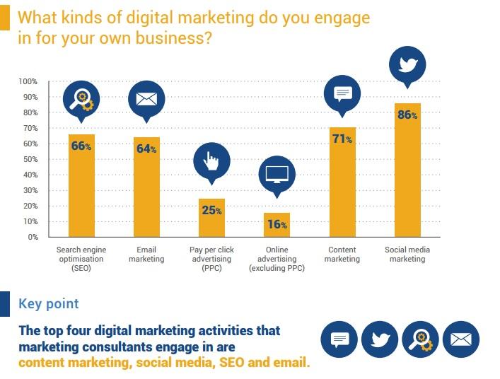 1 survey digital marketing bisnis online