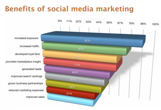 benefit marketing media sosial