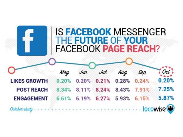 Facebook Pages' Engagement: Jangkauannya Terus Menurun (REPORT)