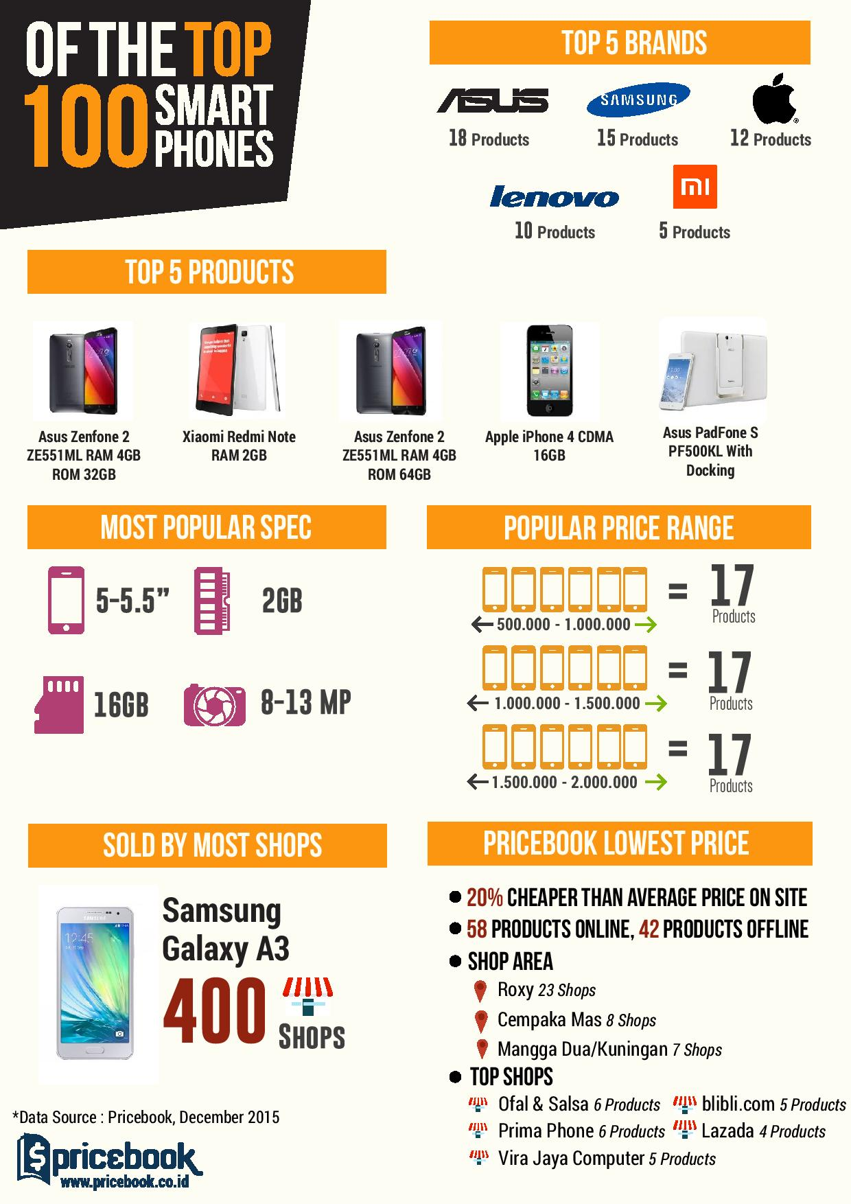 2 Years Pricebook Infographic-page-003-buattokoonline.id