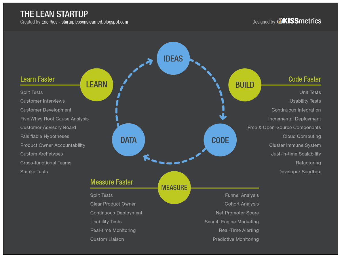 lean-startup-cycle-eric-ries