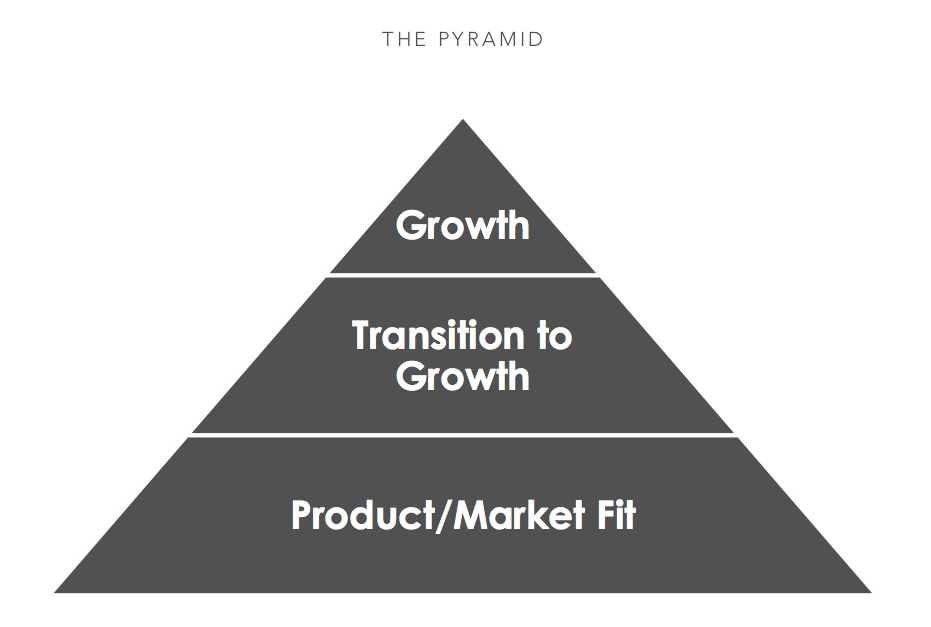 the pyramid of business growth