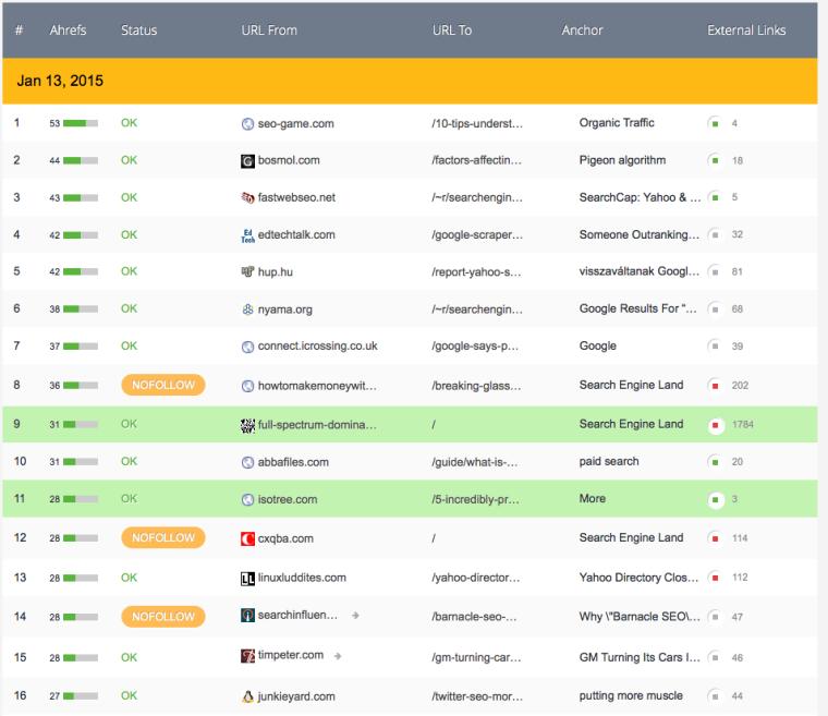 15 Tools Terbaik untuk Analisis SEO Kompetitor-Monitor backlinks