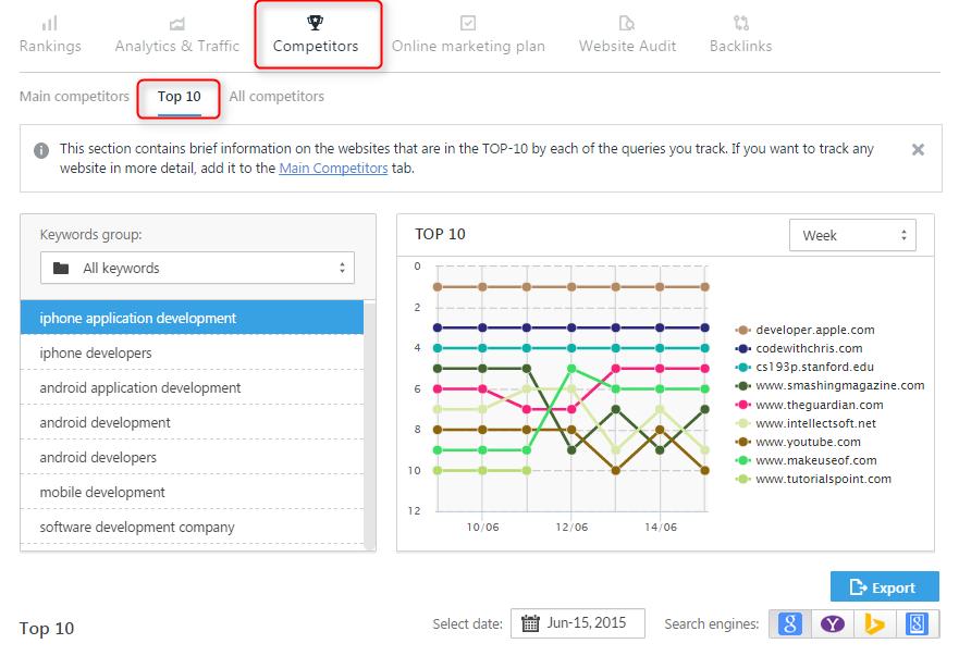 15 Tools Terbaik untuk Analisis SEO Kompetitor-SE Ranking