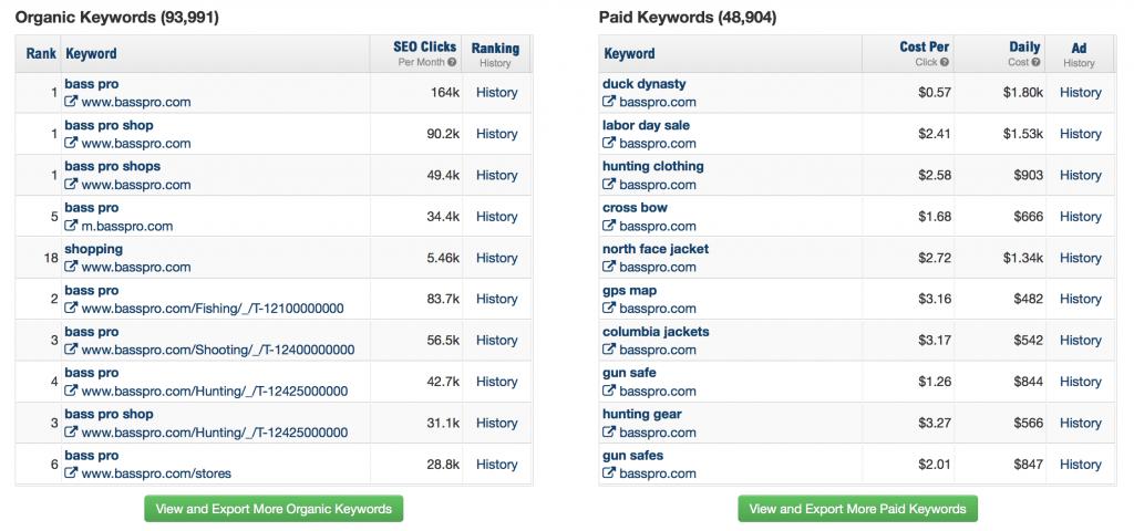 15 Tools Terbaik untuk Analisis SEO Kompetitor-Spyfu