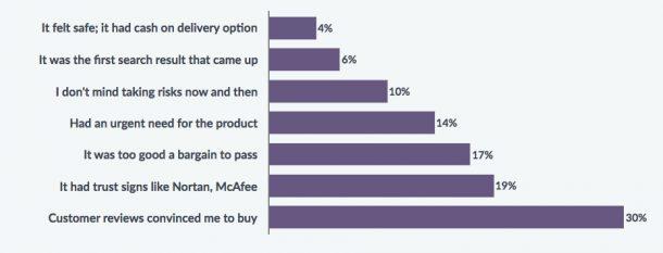 alasan yang meyakinkan shopper untuk berbelanja dari situs tidak populer