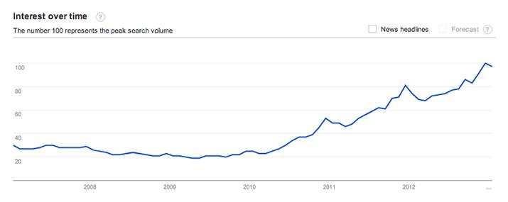 Search volume berdasarkan jangka waktu