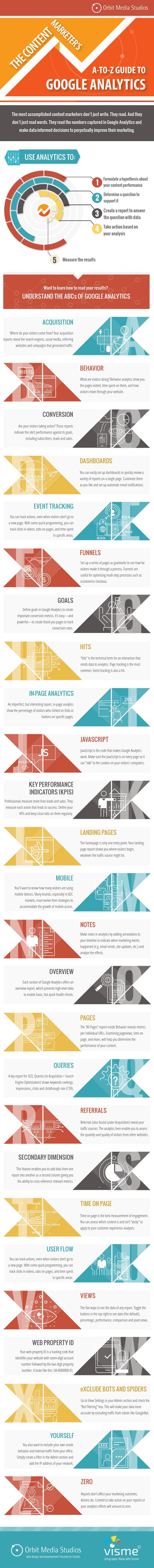 cara belajar menggunakan dan mempelajari Google Analytics
