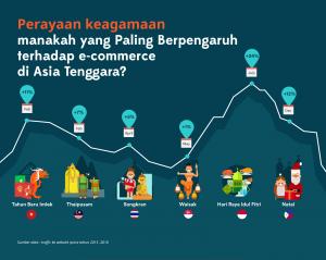 survey-perayaan-keagamaan-terhadap-ecommerce-oleh-iprice