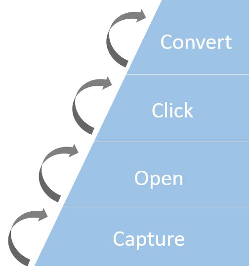 belajar-email-marketing-bagaimana-cara-membuat-orang-meng-click-email-kita-berikan-prinsip-dan-studi-kasus-click-email
