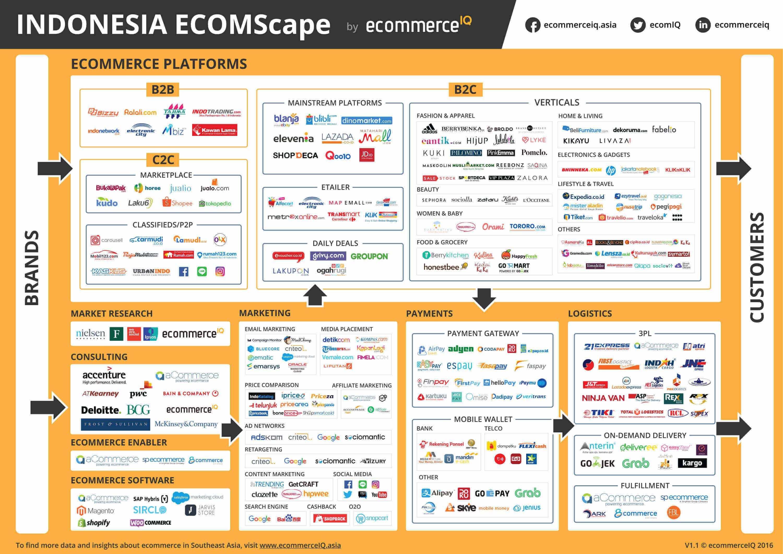 ecommerce-landscape-indonesia