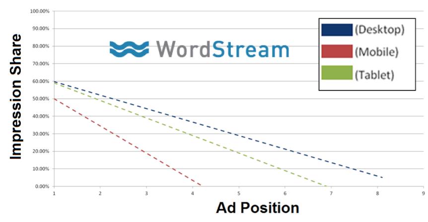 click-through-rate-akan-memengaruhi-impression-share-dalam-meningkatkan-posisi-iklan