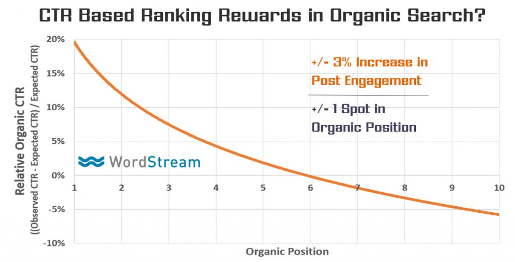 click-through-rate-memengaruhi-posisi-pencarian-organic
