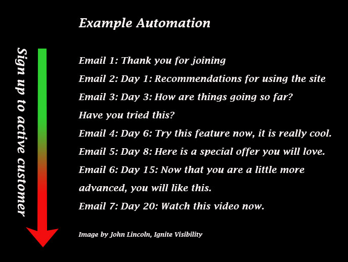 contoh-email-automation-untuk-email-marketing
