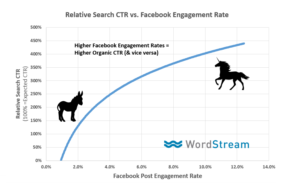 facebook-engagement-rate-click-through-rate