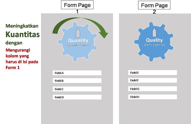 form-kolom-data-pelanggan-untuk-mendapatkan-email