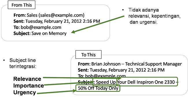 kapan-waktu-yang-tepat-mengirim-email-marketing