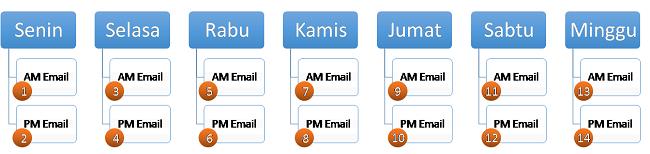 kapankah-waktu-terbaik-mengirimkan-email-1
