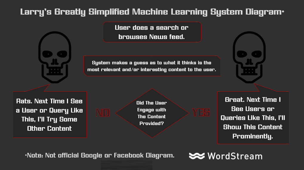 machine-learning-system-diagram-untuk-google