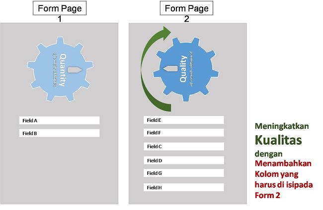 meningkatkan-kualitas-kolom-form-data-untuk-mendapatkan-email-pelanggan