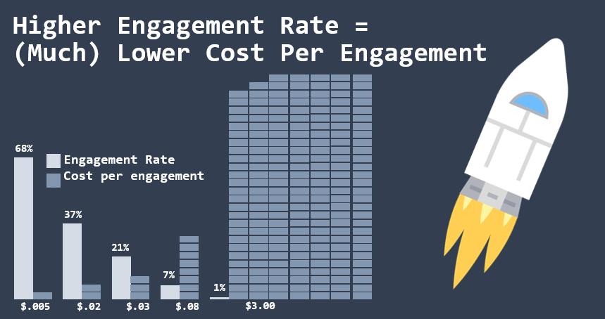 semakin-tinggi-engagement-rate-semakin-rendah-biaya-per-engagement