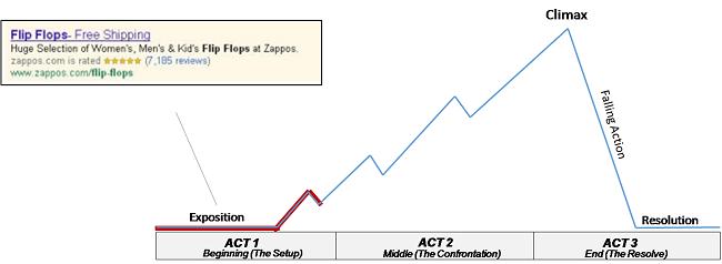 tahap-pembentukan-value-dalam-pikiran-customer-exposition