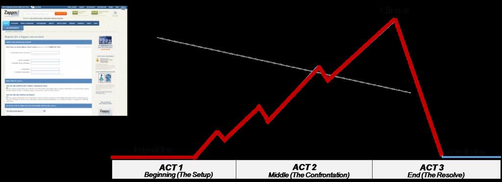 tahap-pembentukan-value-dalam-pikiran-customer-falling-action