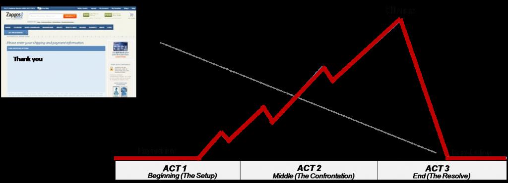 tahap-pembentukan-value-dalam-pikiran-customer-resolution