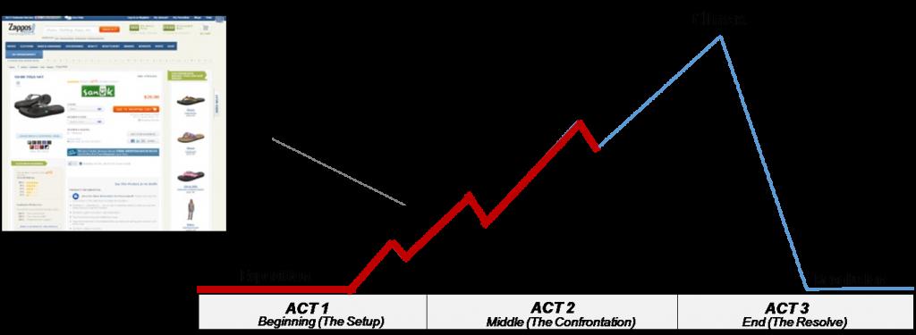 tahap-pembentukan-value-dalam-pikiran-customer-rising-action