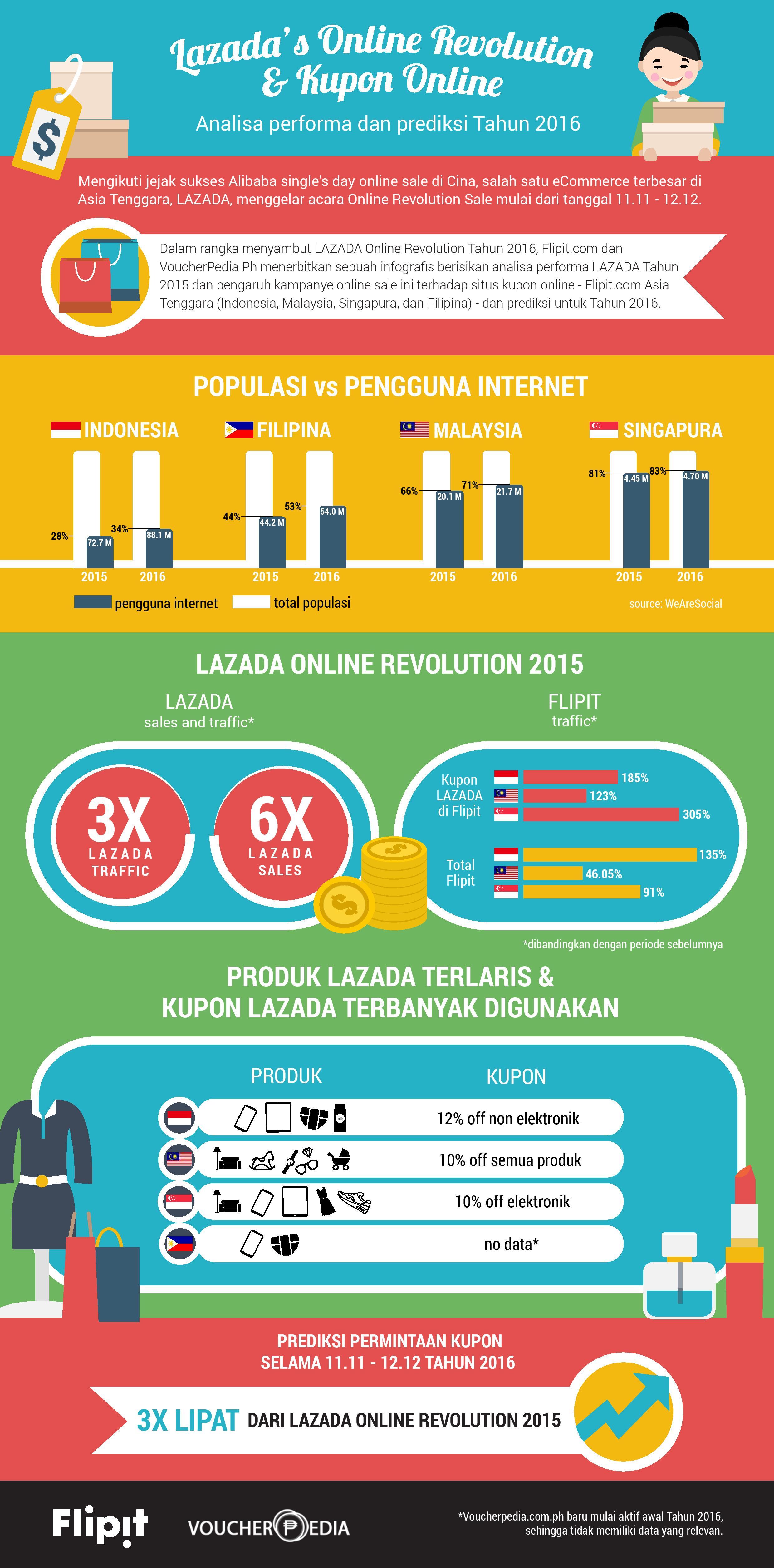 infographic-lazada-flipit