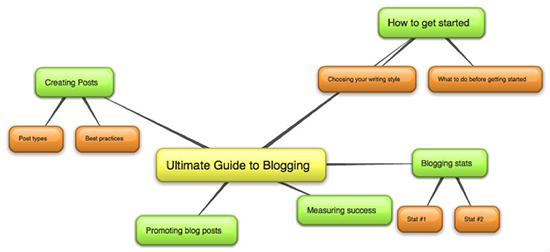 topic-association-teknik-brainstorming-untuk-menghasilkan-ide-artikel