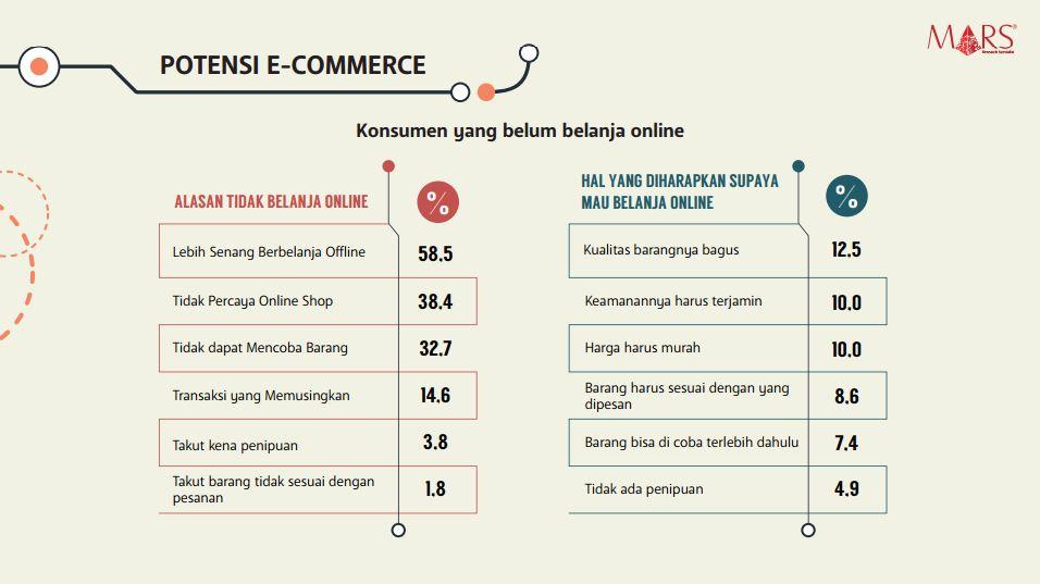 alasan-orang-tidak-berbelanja-online