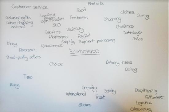 associative-brainstorming-teknik-brainstorming-untuk-menghasilkan-ide-artikel