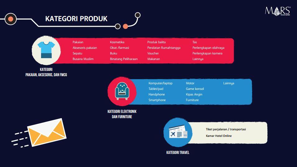 kategori-produk-ecommerce