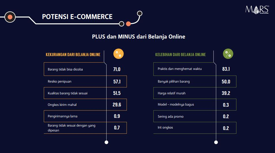 potensi-ecommerce-di-indonesia