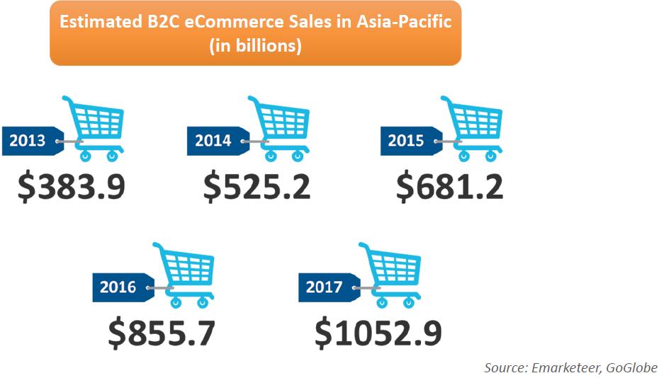 Potensi Pasar Ecommerce Indonesia
