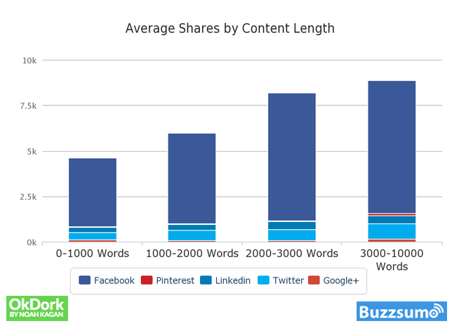 shares-by-content-length-1
