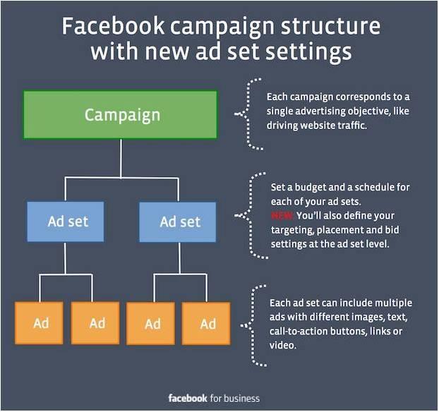 Struktur FB campaign