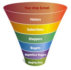 Rumus dalam Membuat Funnel E-commerce