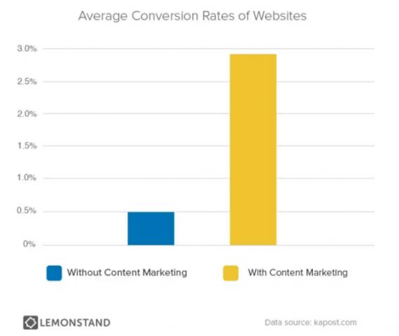 conversion rates untuk website yang menggunakan content marketing