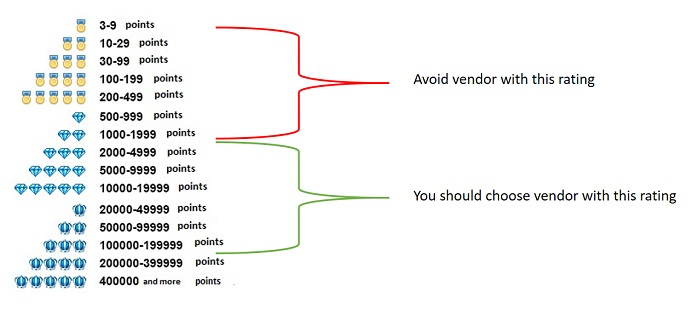 cara seleksi dan evaluasi vendor aliexpress