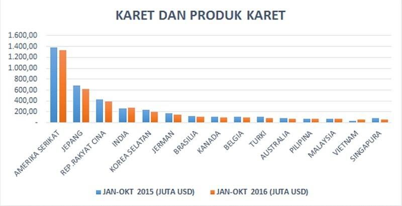 data ekspor karet dan produk karet