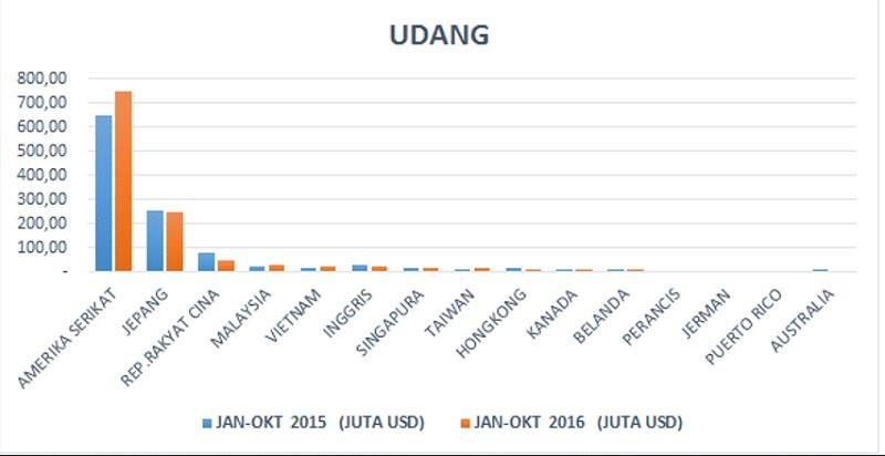 cara ekspor udang dari Indonesia