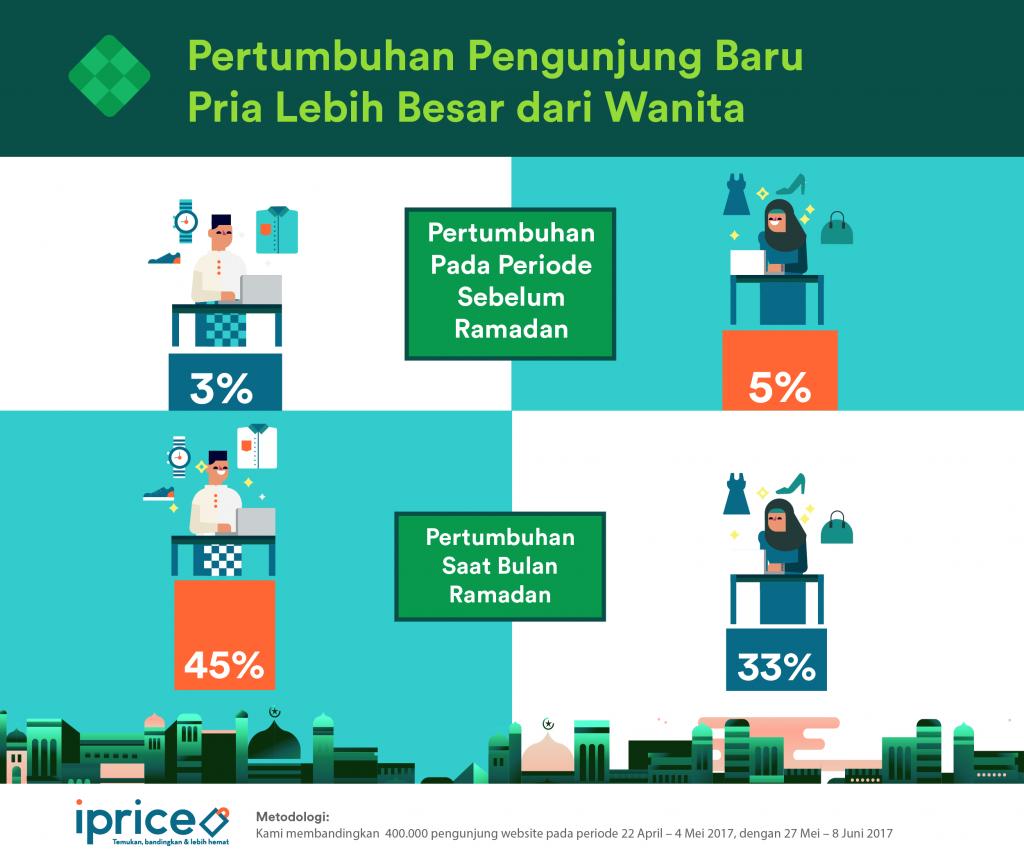 3 Prilaku Konsumen Online Indonesia (pria vs wanita)