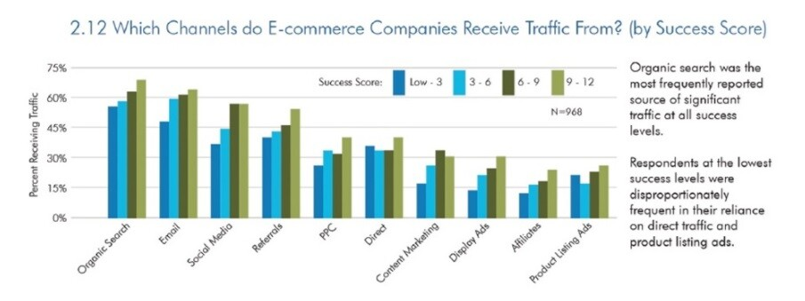 Sumber Traffic Website Ecommerce