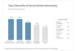 keuntungan dan manfaat social media marketing