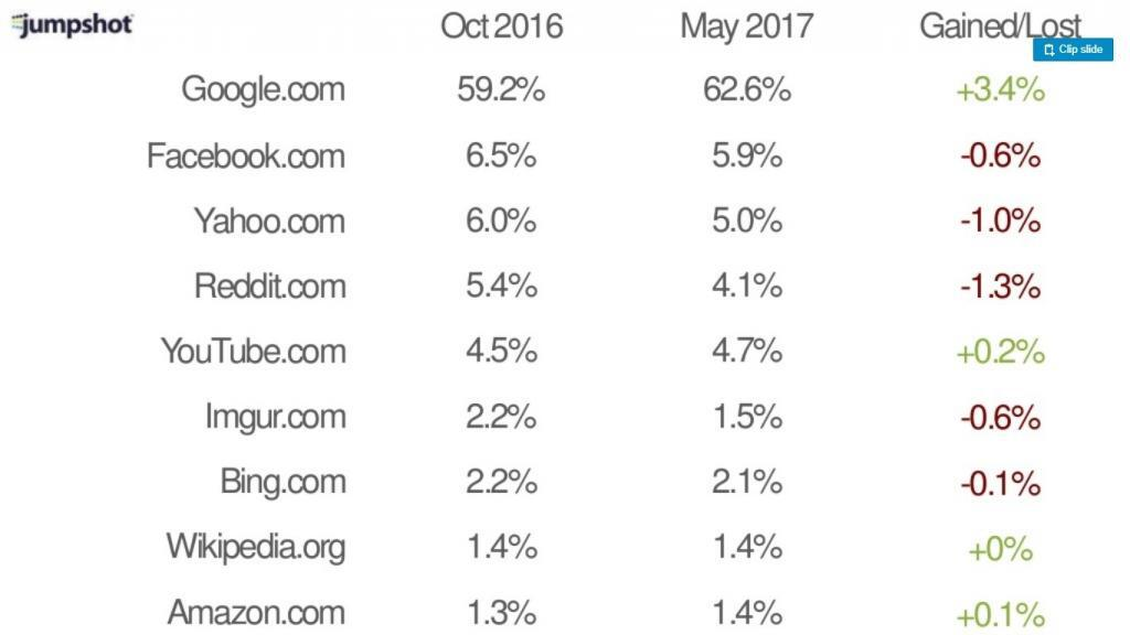 Perbedaan Sumber Traffic Untuk Bisnis Online