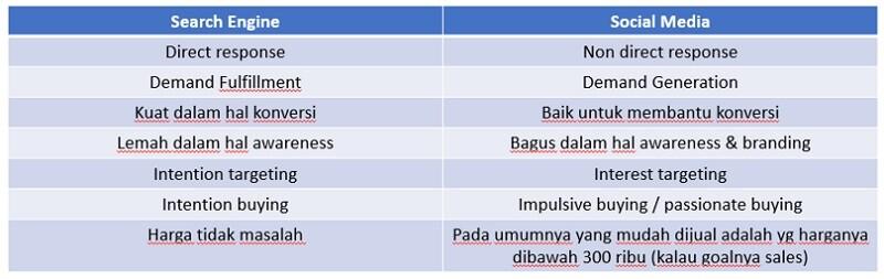 perbedaan jualan online google dan facebook