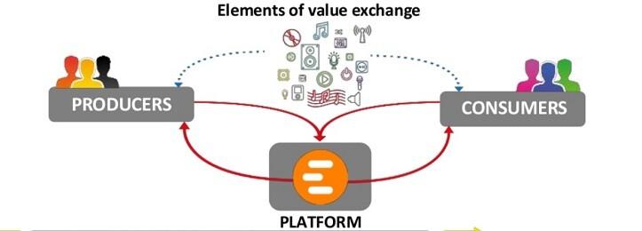 platform bisnis online